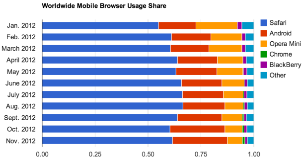chrome on android share