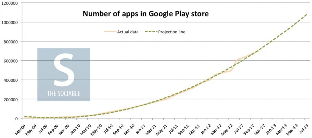 one million apps