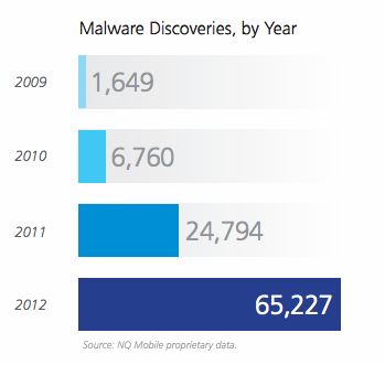 nq mobile malware report 3