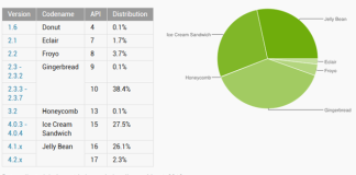 android distribution april