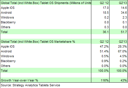 tablets share