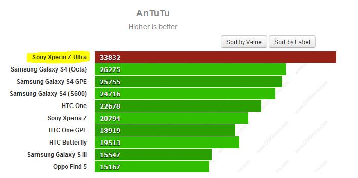 xperia z ultra benchmark scores