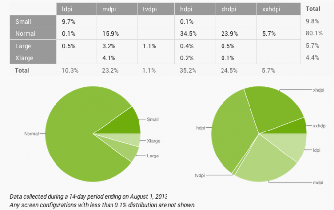 android numbers july