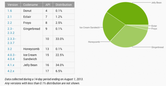 android numbers