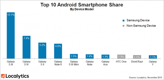 samsung android market smartphone share