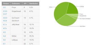 android distribution september