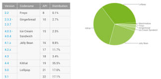 android distribution feb 2016