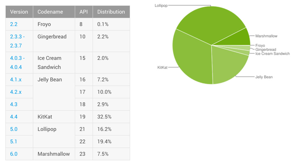 android distribution may-2016