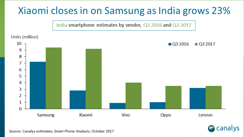 india smartphone growth