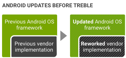 before project treble in Android