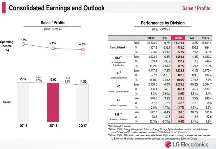 LG Q2 reports show record profit, phones still struggling