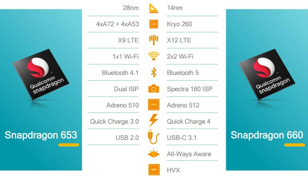 Snapdragon 660 Soc Features