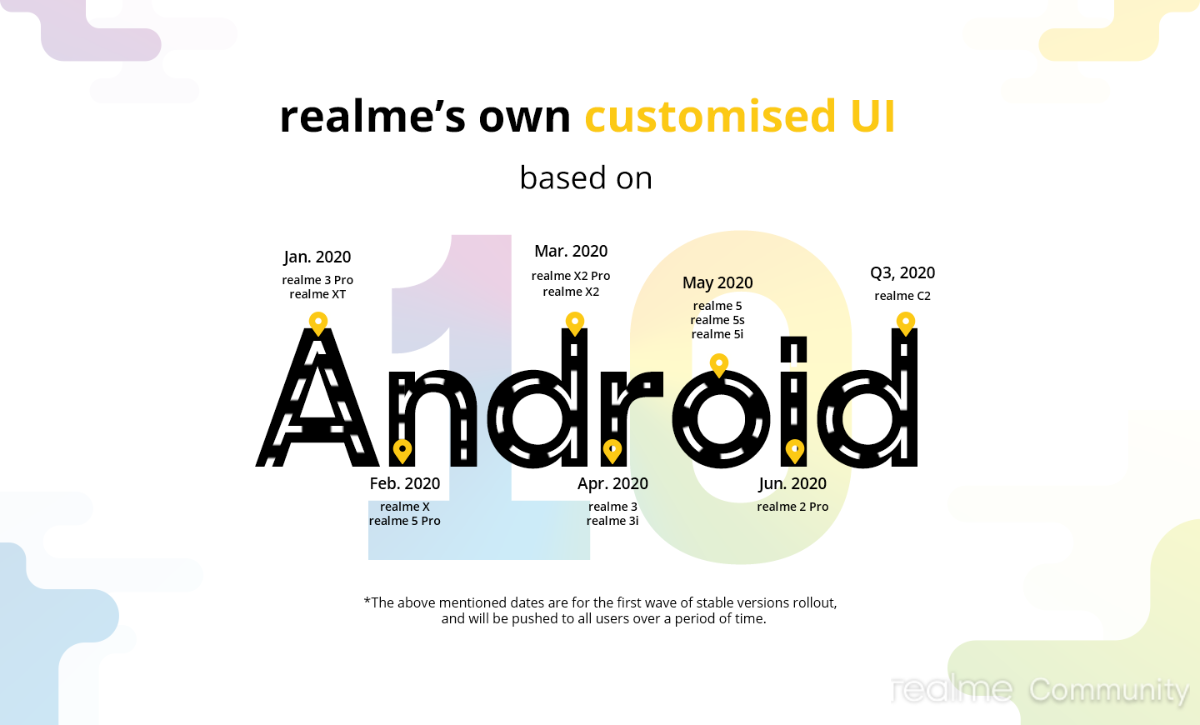 Realme UI Android 10 Update Timeline